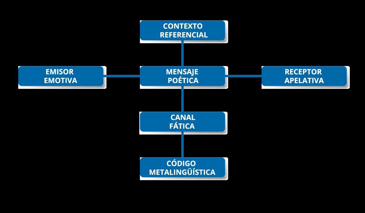 Diagrama de Las funciones de la lengua